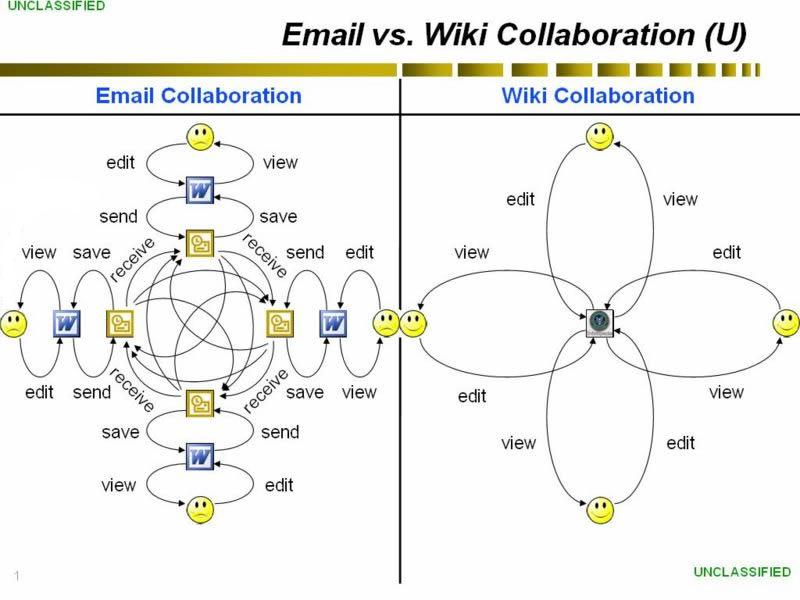 Wiki online collaboration