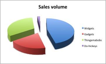 a basic Microsoft Excel chart